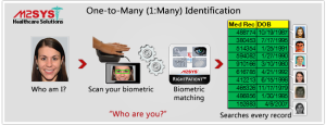 Rightpatient biometric patient identification uses one to many identification to help prevent medical identity theft and eliminate duplicate medical records.
