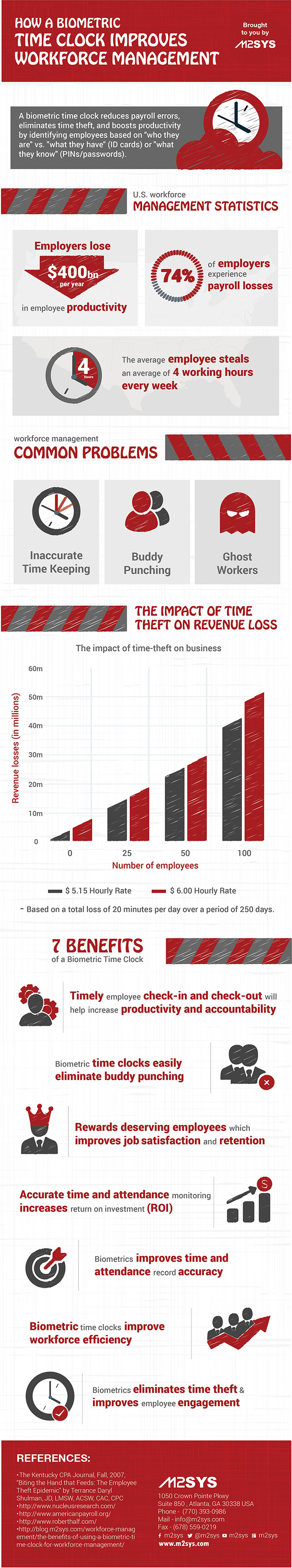 Biometric Time Clock Improves Workforce Management