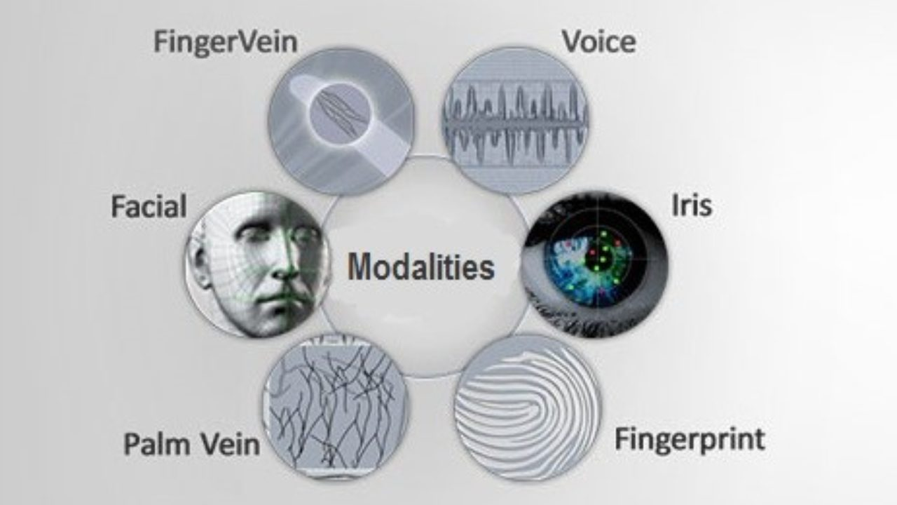 Iris recognition is Most Accurate Biometric Modality