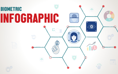 Infographics: New Trends in Biometric Technology Today – 2018