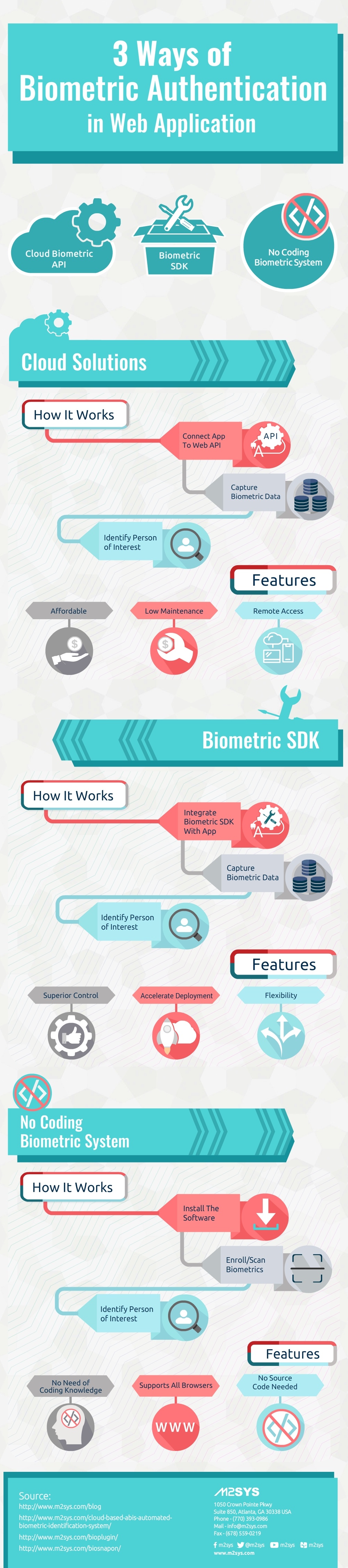 3-ways-of-biometric-authentication-in-web-application