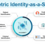 M2SYS is Now Offering Biometric Identity-as-a-Service