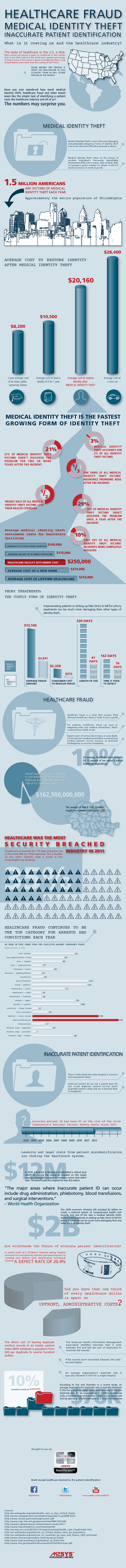 Infographic on Medical Identity Theft | Healthcare Fraud & Identity Theft
