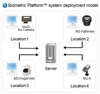 Multi-Modal Biometrics - System Deployment Model