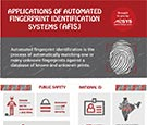 AFIS platforms have proven to be much more accurate and secure.