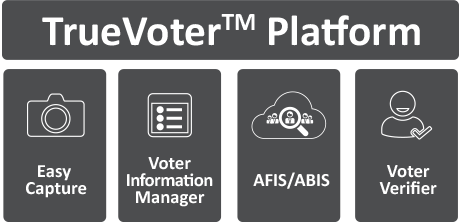 Voter Registration System Platform