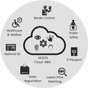 M2SYS-CloudABIS-System-Diagram1
