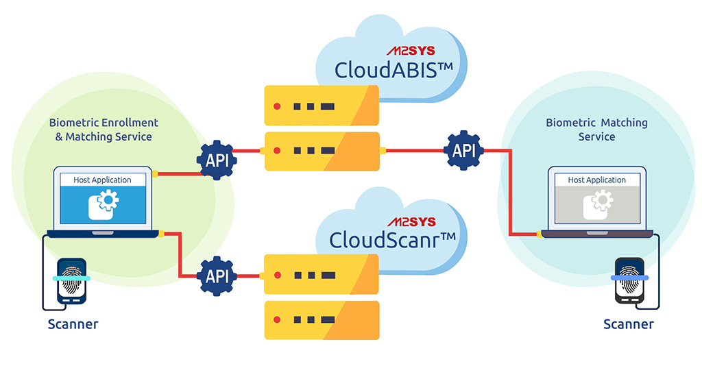cloudABIS-diagram