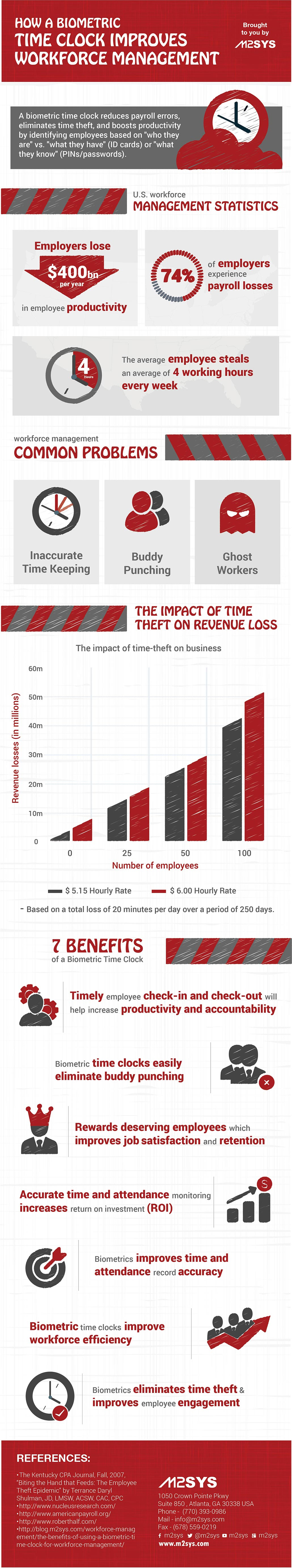 Improves Workforce Management with biometric time clock infographic
