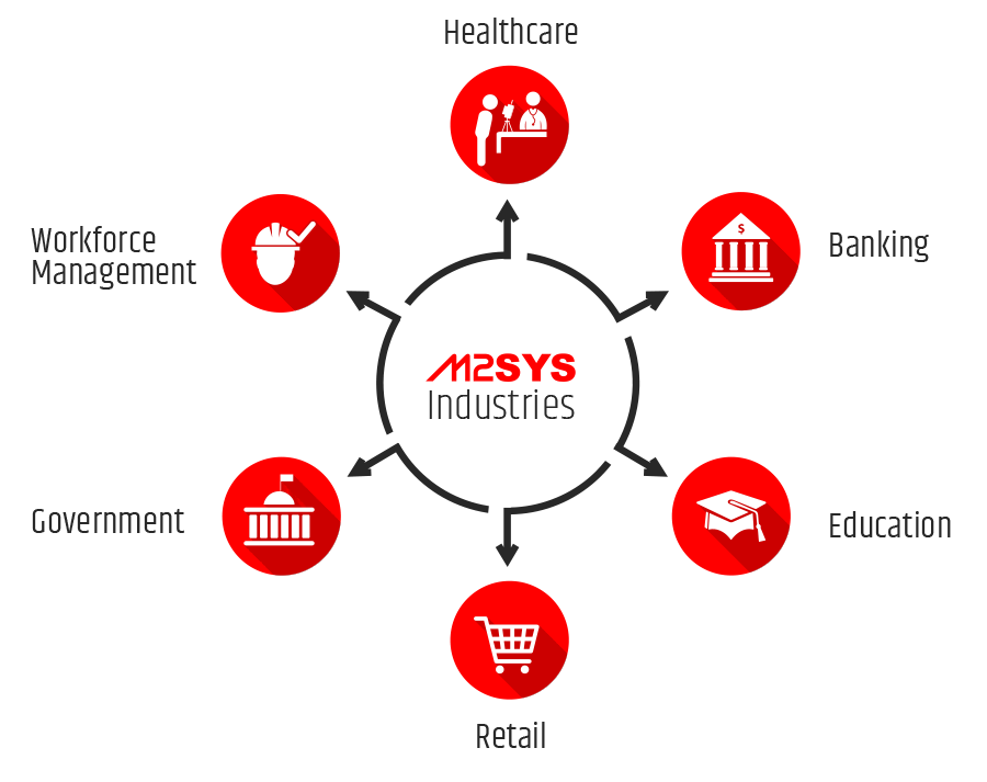 m2sys fingerprint software-face recognition software-iris biometrics and afis solutions