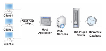 Bio-Plugin Webserver-Biometric SDK Integration with Web based Software