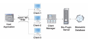 Bio-Plugin Appserver-Biometric SDK Integration with Windows based Software