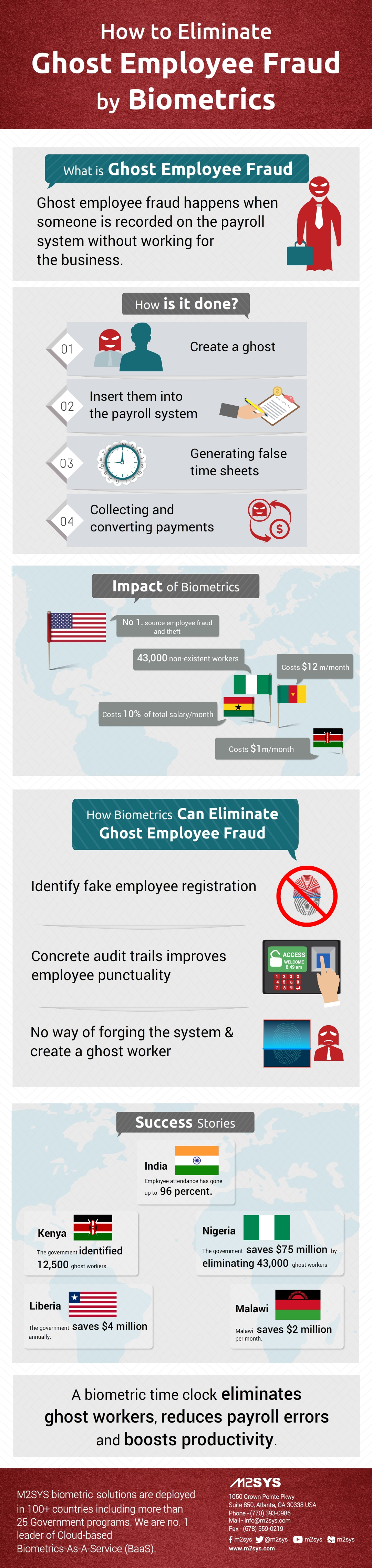 how-to-eliminate-ghost-employee-fraud-by-biometrics