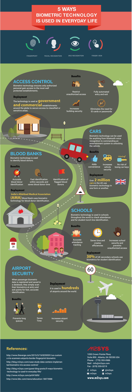 everyday-biometric-infographics