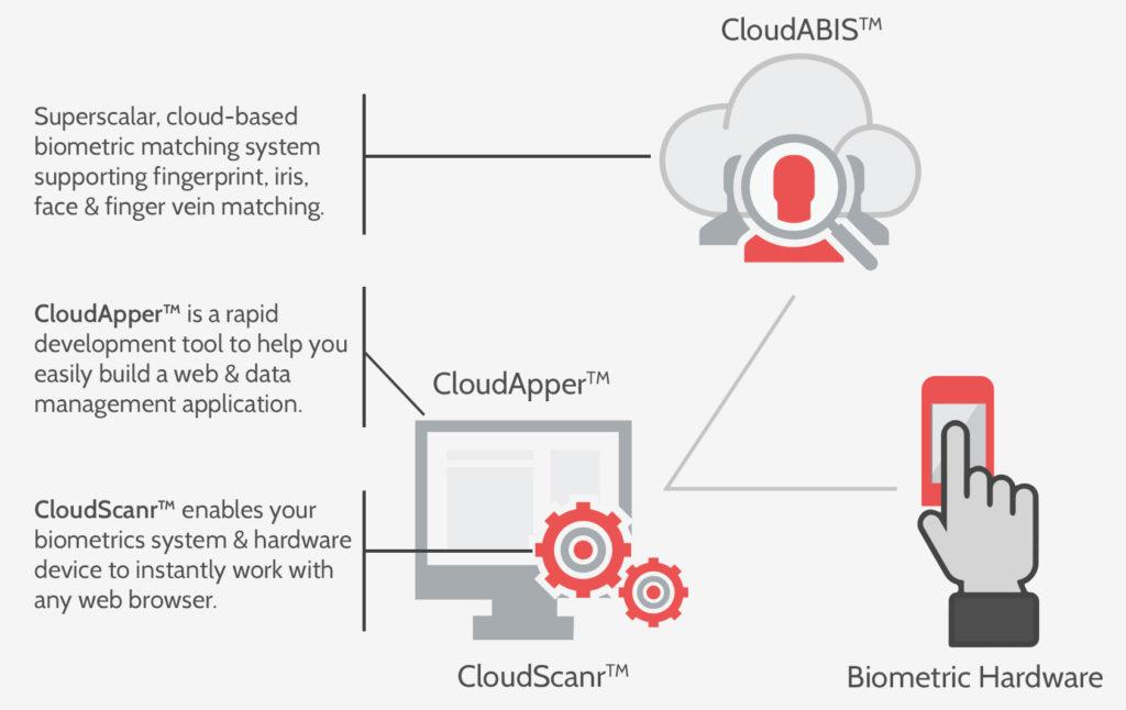 biometric identification management