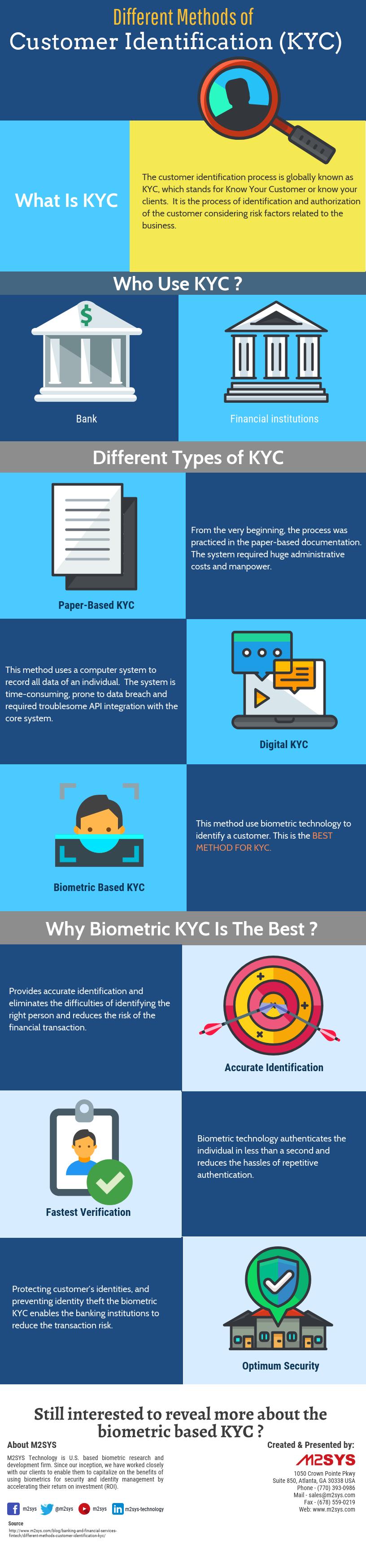 Infographics: Different Methods of Customer Identification (KYC)