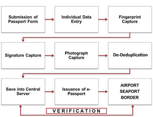 AFIS/ABIS for e-Passport Workflow