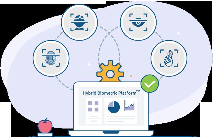Hybrid-Biometric-Platform-modalities-M2SYS